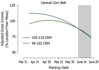 Adjusted gross income response to planting date for 103-110 CRM (mid-maturity) and 99-102 CRM (early maturity) hybrids in 30 central Corn Belt environments during 1987-2004.