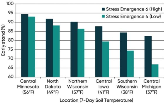 Chart showing corn stand establishment for high and low stress emergence score hybrids in six stress emergence locations.