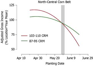 Adjusted gross income response to planting date for 103-110 (full season) and 87-95 CRM (early maturity) hybrids in 29 north-central Corn Belt environments during 1987-2004.
