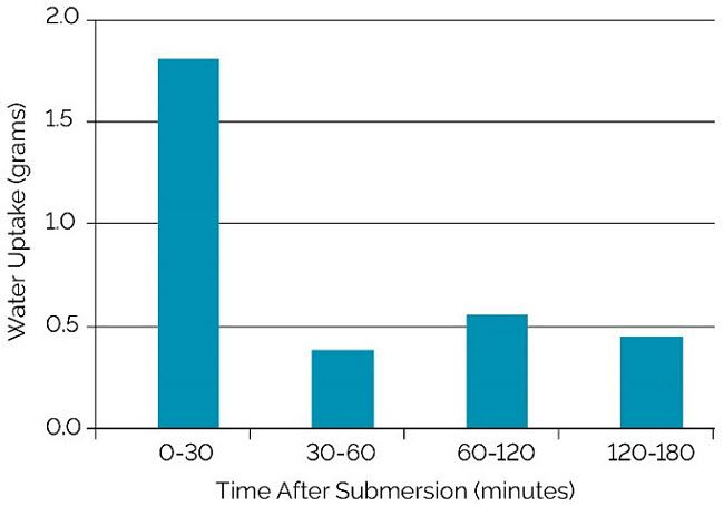 Chart showing the amount of water uptake by corn seed during the first three hours after submersion in water.