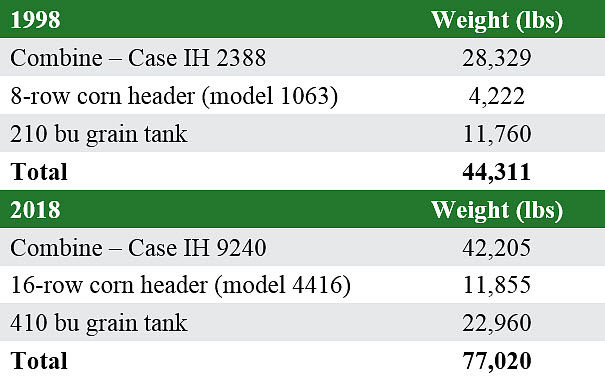 Table listing machine, header, and maximum grain weights for a top-end Case IH combine in 1998 and 2018.