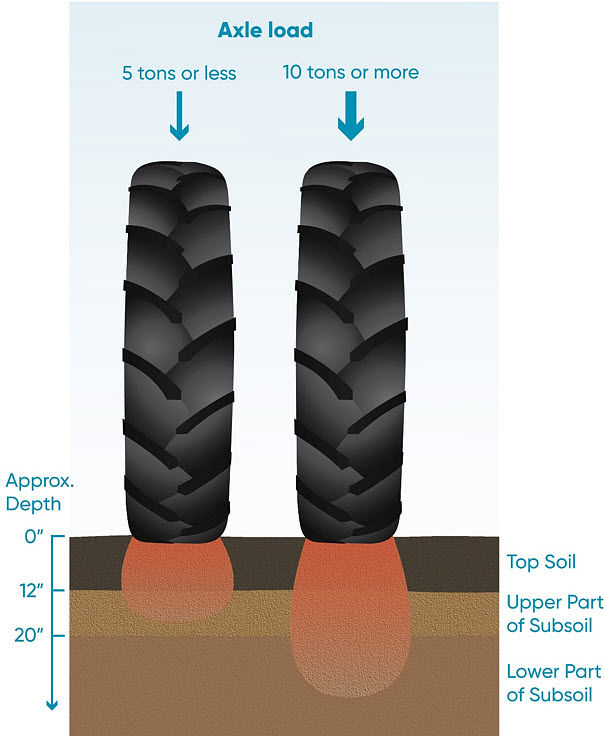 Illustration showing that a greater axle load will produce compaction deeper into the soil profile.