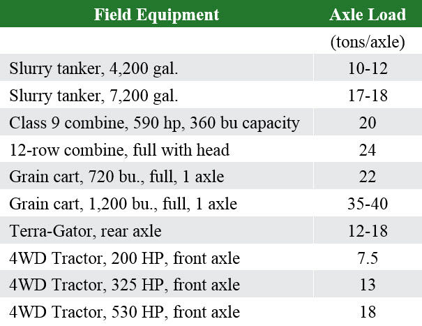 Table listing the approximate axle loads for field equipment.