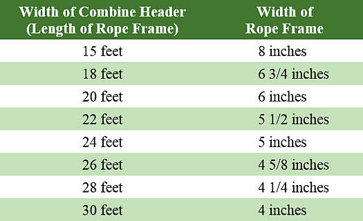 Width of combine header related to the width of the row frame.