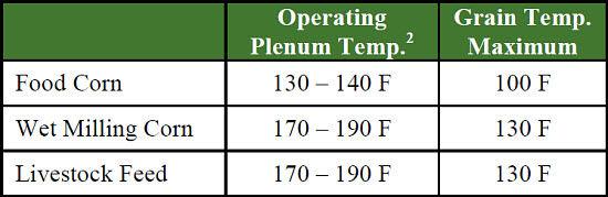 Continuous Flow Grain Dryers