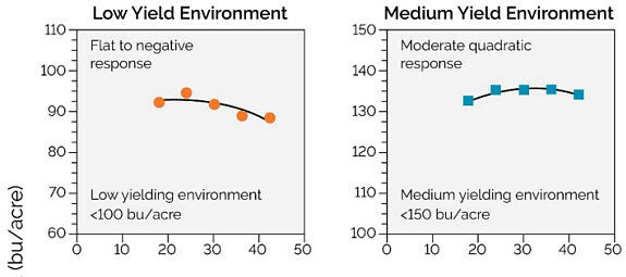 Chart showing corn hybrid response to plant population under low and medium yield environments.