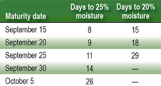Days to 25% moisture and 25% moisture based on maturity date.