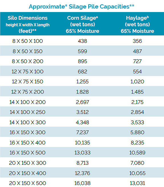 Chart showing approximate silage pile capacities - corn silage & haylage at 65% moisture.