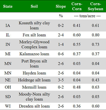 Examples of residue levels needed to keep water erosion within tolerable limits as determined by RUSLE2 for several Midwestern sites using conservation tillage