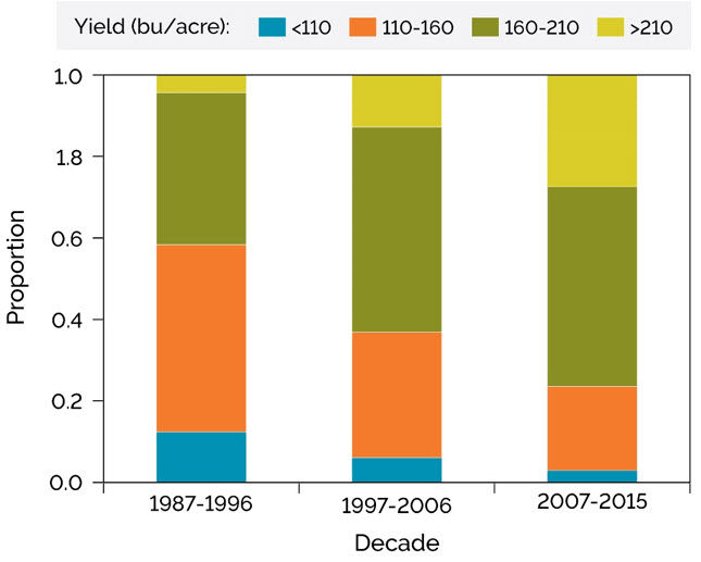 Chart showing proportion of corn yield environments by decade, Pioneer planting studies.