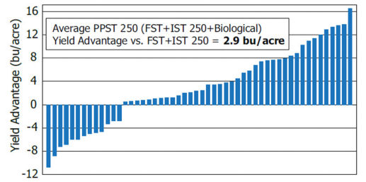 Chart showing average PPST 250 (FST+IST 250+Biological) yield advantage vs. FST+IST 250 across 52 on-farm locations.