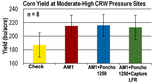 Chart: Corn yield at moderate-high CRW pressure sites.