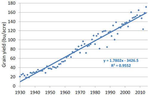 U.S. corn yields, 1930-2014.