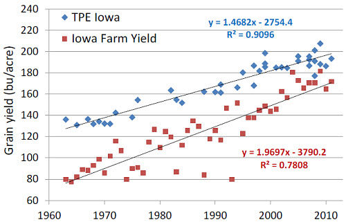 Mean yields of Pioneer 'era' hybrids released from 1963 to 2011 grown in test plots in Iowa compared to annual mean yields of corn in Iowa.