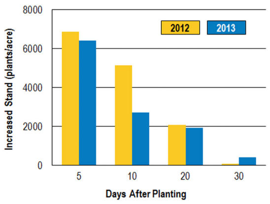 days_after_planting_graph