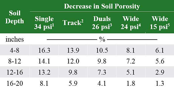 Table listing soil compaction (reduction in soil porosity) from a John Deere 9600 combine with various tire and track configurations.