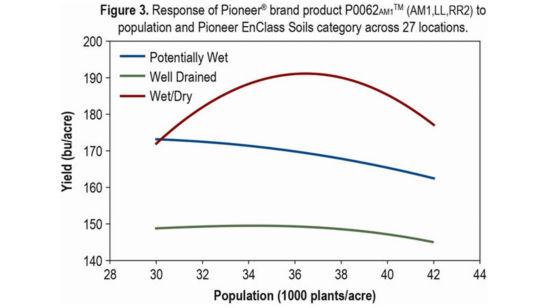Chart: Response of Pioneer® brand hybrid P0062AM(TM)(AM1,LL,RR2)