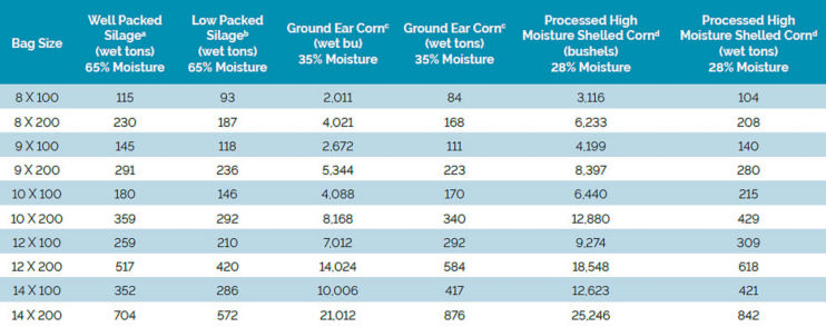 Chart listing tons/bag for silage packed at different measurements.