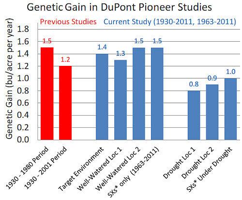 Genetic corn yield gain measured in DuPont Pioneer studies.
