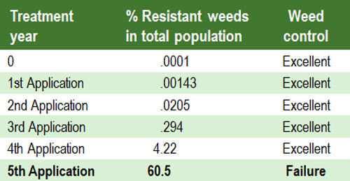 This table shows how the percent of resistant weeds in a population grows with progressive herbicide applications.