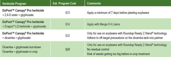 Select herbicide programs and estimated costs for managing glyphosate-resistant Canada fleabane in soybean.