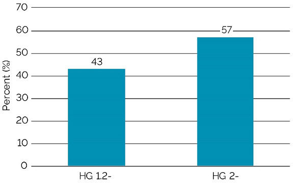 This is a graph showing HG types of SCN populations (n=28).