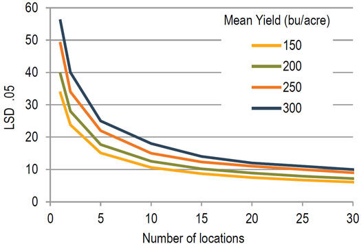 The least significant difference (LSD) is strongly influenced by the number of locations used to compare 2 hybrids or agronomic practices.