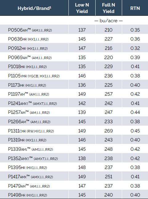 Average yield of 19 Pioneer brand corn products with a low rate and full rate of applied N and calculated RTN across 5 locations in 2014.