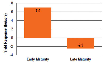 maturity_hybrids