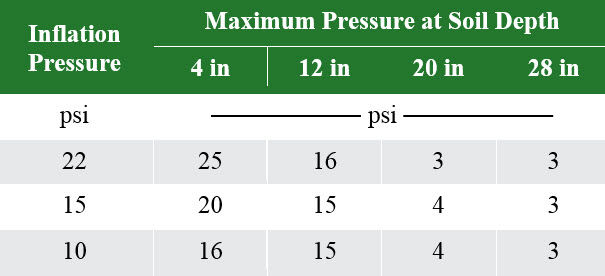 Table listing maximum pressure at a range of soil depths associated with different tire inflation pressures.