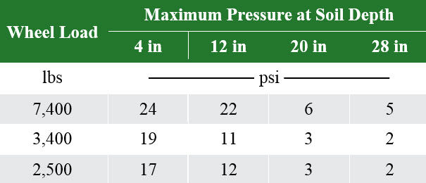 Table listing maximum pressure at a range of soil depths associated with different wheel loads.