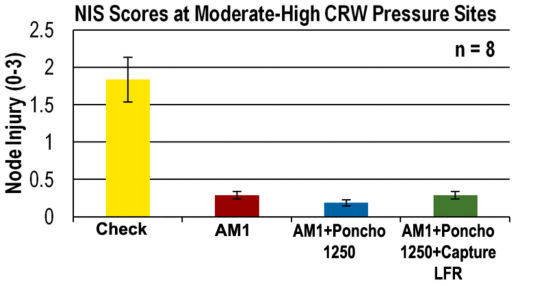 Chart: NIS scores at moderate-high CRW pressure sites.