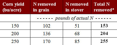 N removed by corn crop.