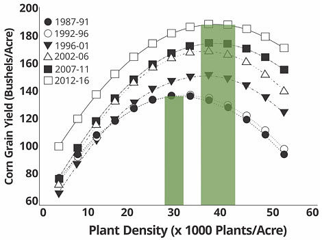 Chart showing agronomic optimum plant density for Pioneer hybrids from 1987-1991 and 2012-2016.