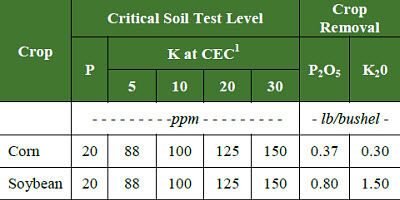 Critical P and K soil test levels and crop removal rates for corn and soybeans