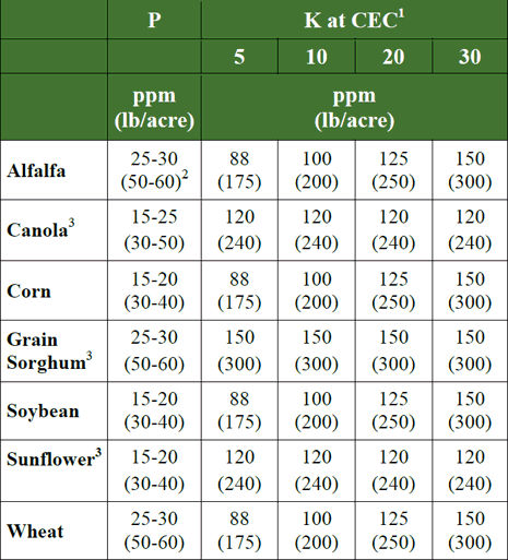 Critical P and K levels for various crops and soils.