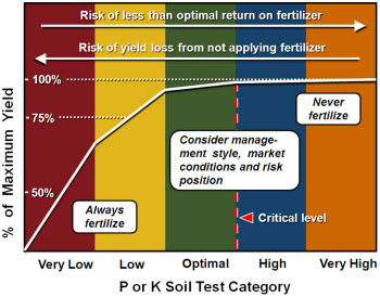 Fertilizer response, risk factors and general fertility guidelines with respect to soil test category.