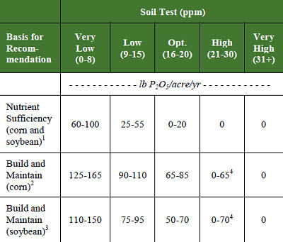 Phosphorus rate recommendations for corn and soybean based on nutrient sufficiency and build and maintain approaches.