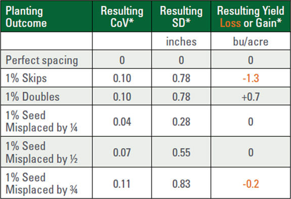 Contribution of 5 common non-ideal planting outcomes to 2 statistics used to describe seed and plant spacing uniformity.