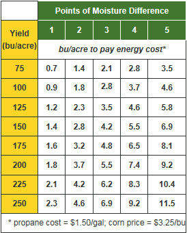 Corn yield bu./acre required to offset energy costs at different yield and moisture levels.
