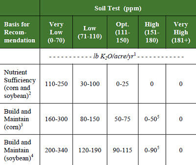 Potassium rate recommendations for corn and soybean based on nutrient sufficiency and build and maintain approaches.