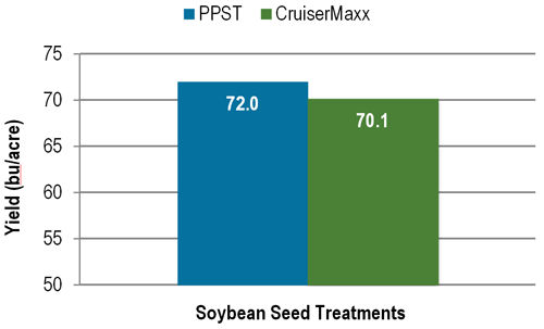 Soybean yields with PPST and CruiserMaxx seed treatment across 20 locations in 2014 and 2015.