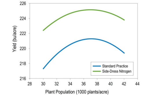 Chart: Corn response to population and side-dressed N at locationsyielding greater than 200 bu/acre