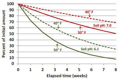Degradation of rimsulfuron.