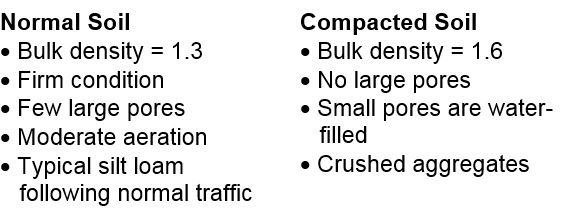 List of characteristics of normal and compacted soils.