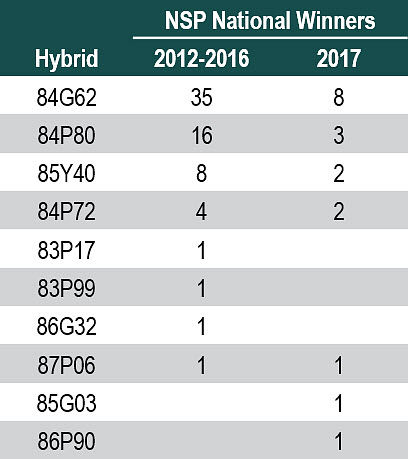 Table listing Pioneer® brand sorghum hybrids planted by past NSP Yield Contest national winners (2012-2016) and national winners in 2017.