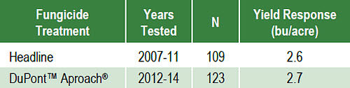 Average yield response to fungicide treatments evaluated in 2007 to 2014 DuPont Pioneer on-farm trials.