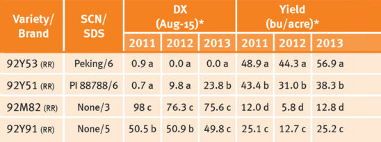 SCN resistance and SDS score effects on soybean yields in a 2011-2013 DuPont Pioneer/Michigan State University study.