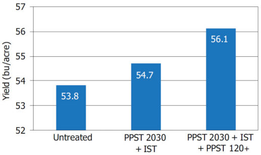 Chart showing average yield of seed treatments across 16 testing locations in 2012.