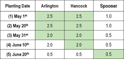 Planting date x maturity group interaction for each location, combined across 2014 and 2015.